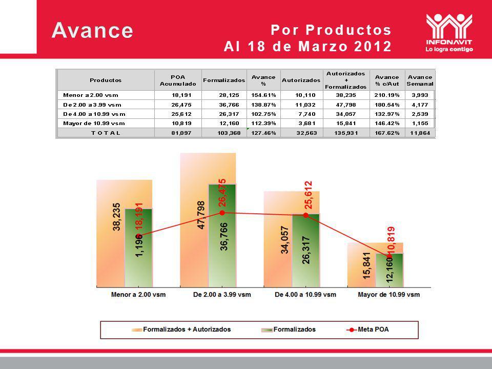 Por Productos Al 18 de Marzo 2012