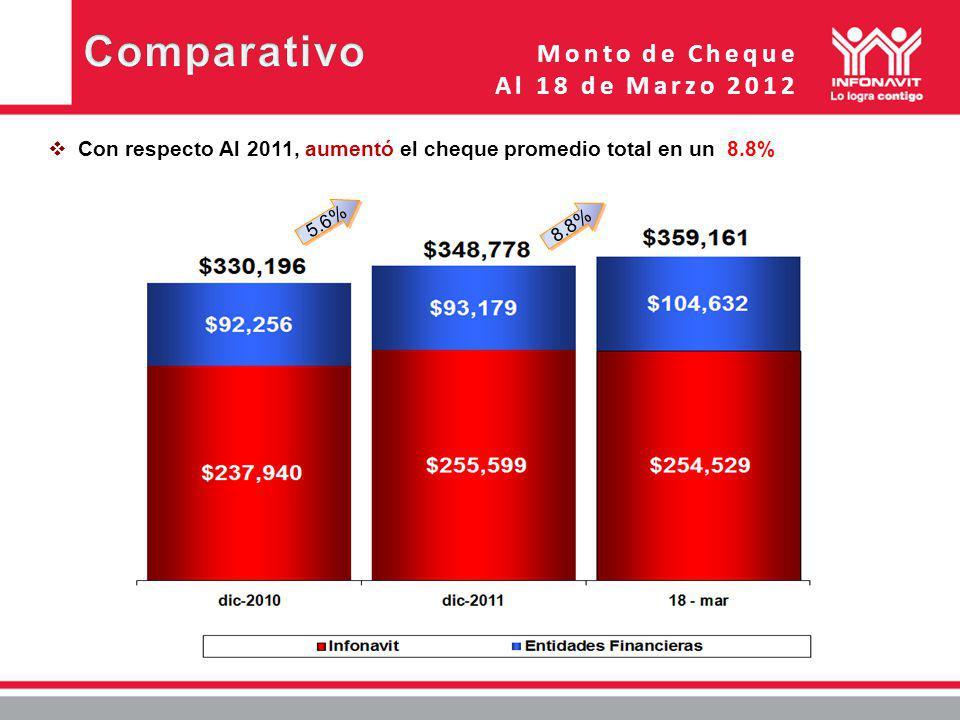 Monto de Cheque Al 18 de Marzo 2012 Con respecto Al 2011, aumentó el cheque promedio total en un 8.8% 5.6% 8.8%