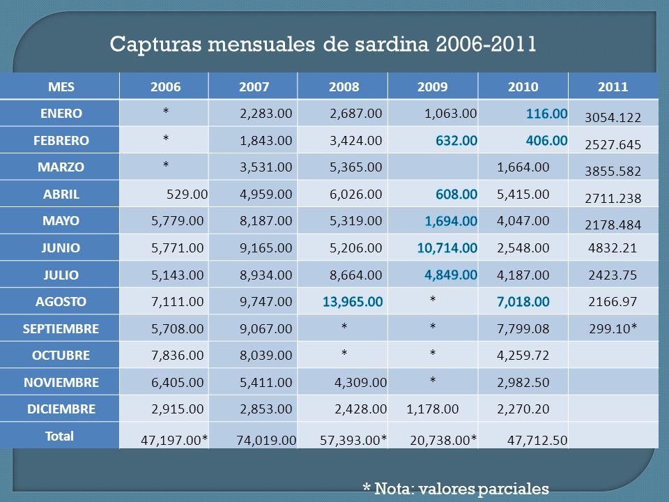 A partir de 2008 se observa una disminución en la proporción de captura de sardina monterrey.