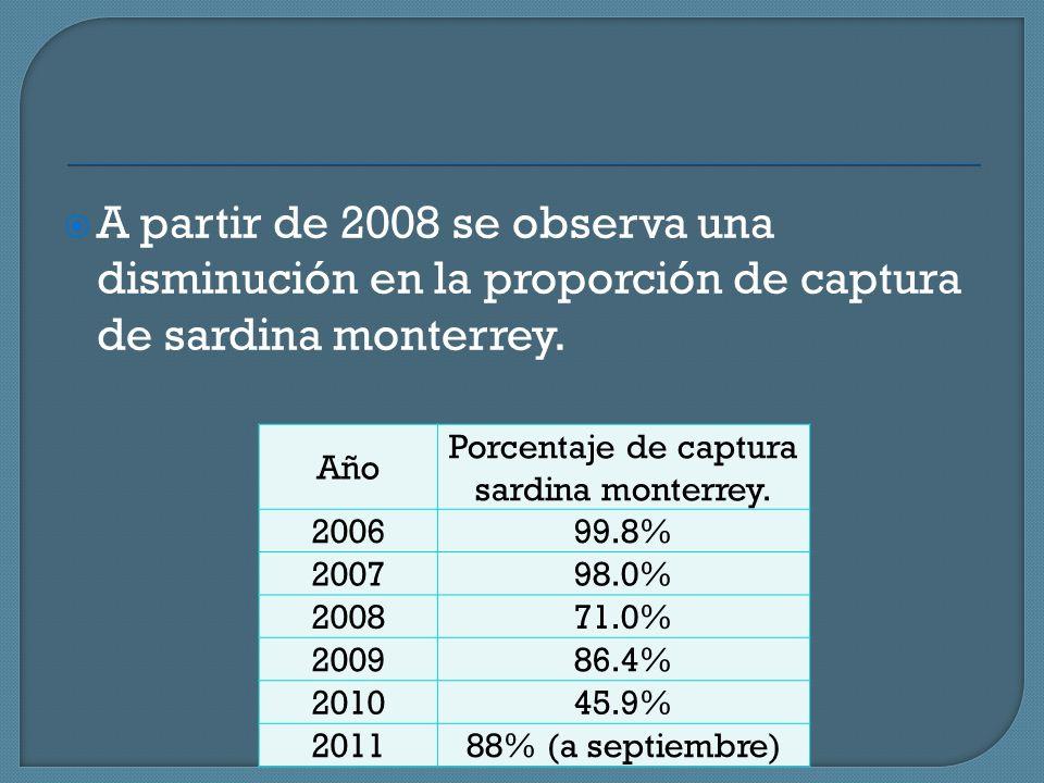 A partir de 2008 se observa una disminución en la proporción de captura de sardina monterrey. Año Porcentaje de captura sardina monterrey. 200699.8% 2