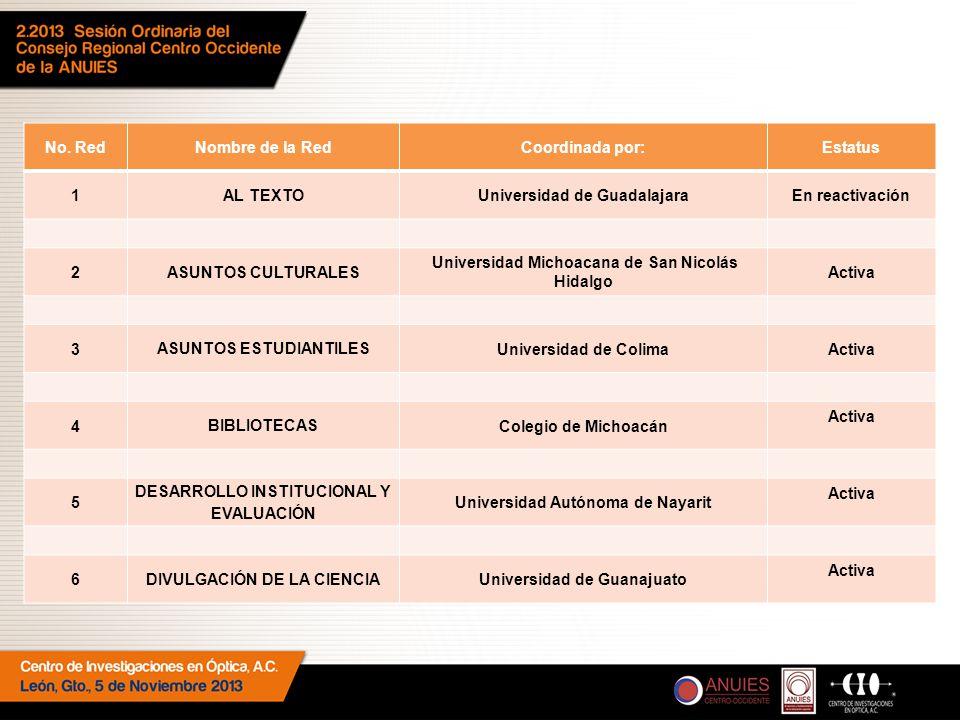 No. RedNombre de la RedCoordinada por:Estatus 1 AL TEXTO Universidad de GuadalajaraEn reactivación 2 ASUNTOS CULTURALES Universidad Michoacana de San