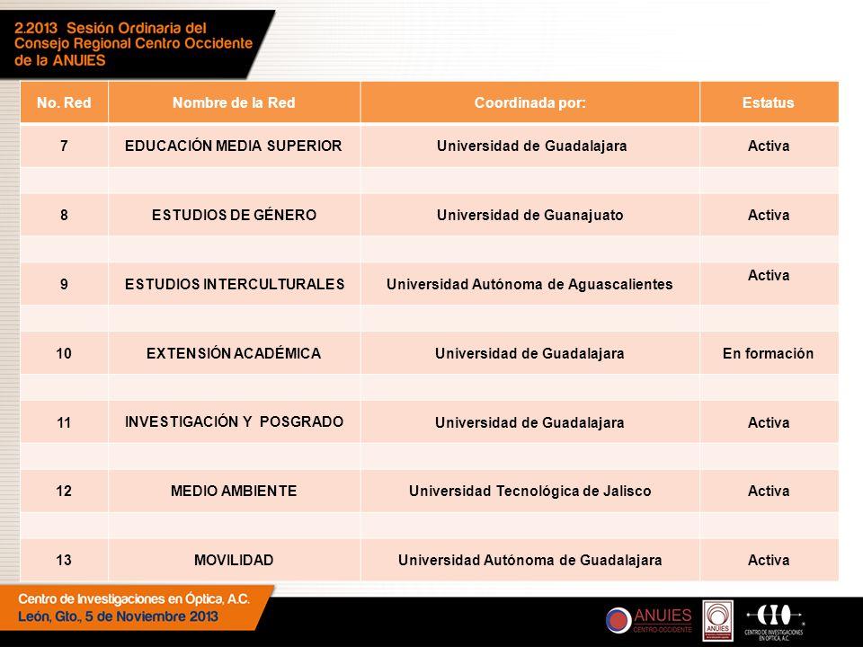No. RedNombre de la RedCoordinada por:Estatus 7 EDUCACIÓN MEDIA SUPERIOR Universidad de GuadalajaraActiva 8 ESTUDIOS DE GÉNERO Universidad de Guanajua