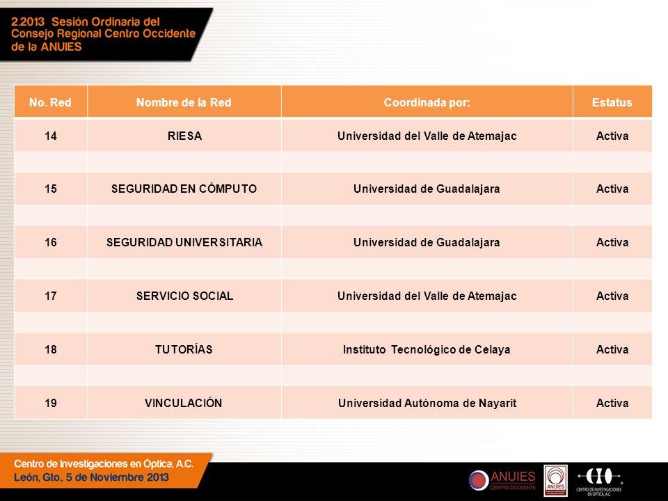 No. RedNombre de la RedCoordinada por:Estatus 14RIESAUniversidad del Valle de AtemajacActiva 15SEGURIDAD EN CÓMPUTOUniversidad de GuadalajaraActiva 16
