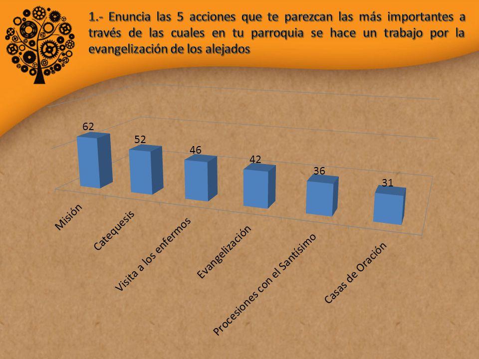 2.- Principales características en la organización de tu parroquia