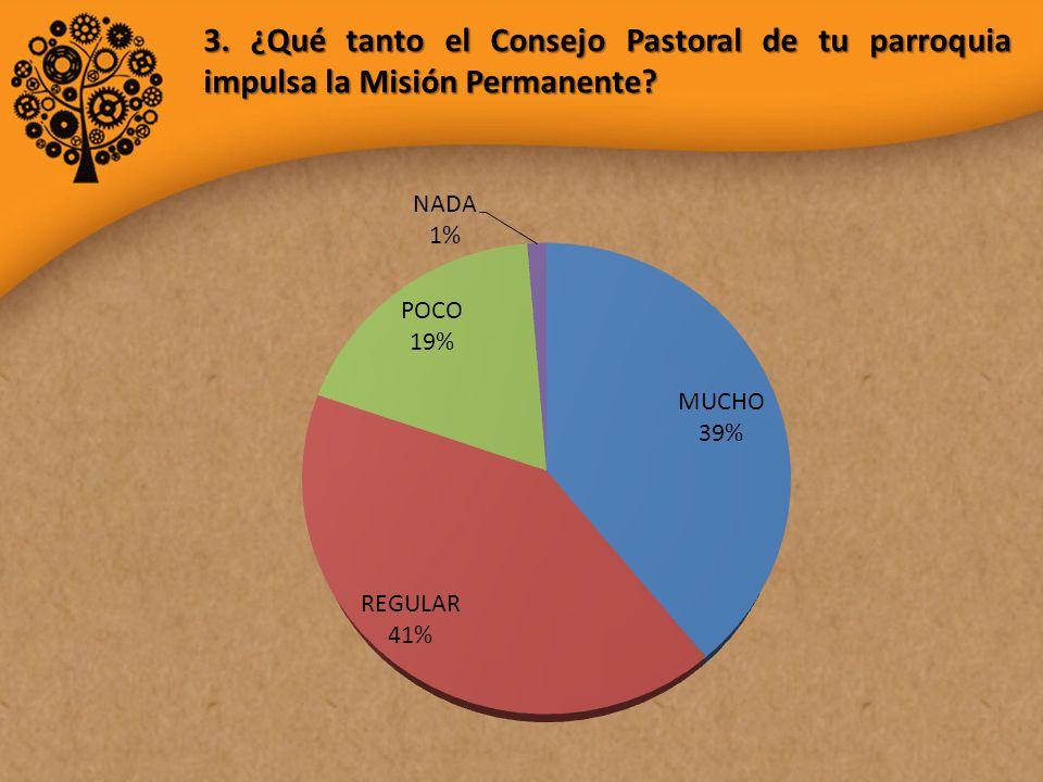 3. ¿Qué tanto el Consejo Pastoral de tu parroquia impulsa la Misión Permanente?