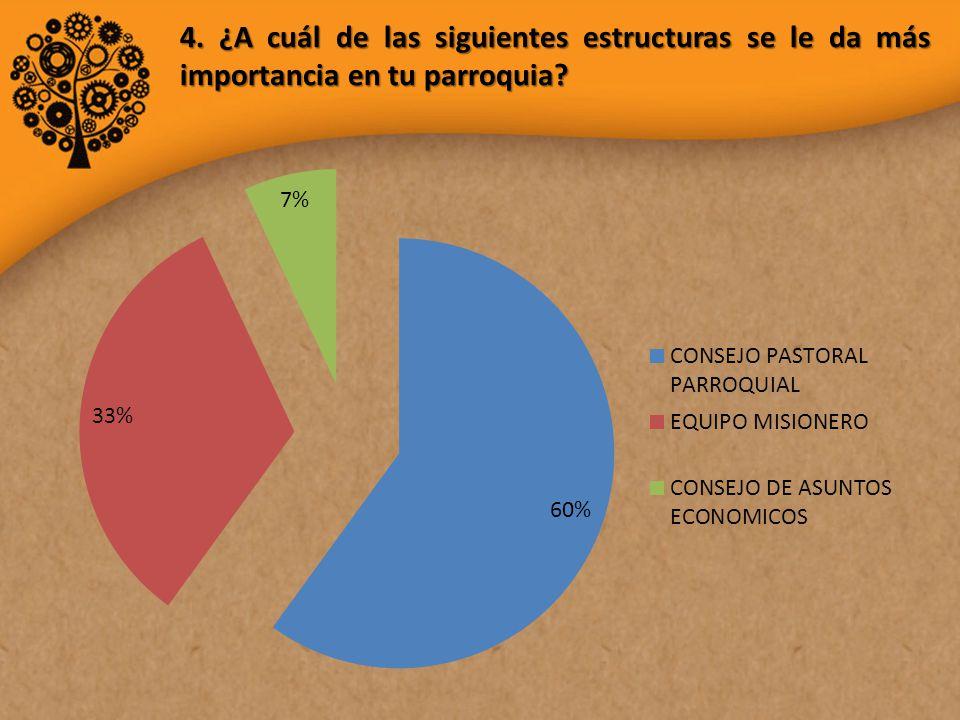 4. ¿A cuál de las siguientes estructuras se le da más importancia en tu parroquia?