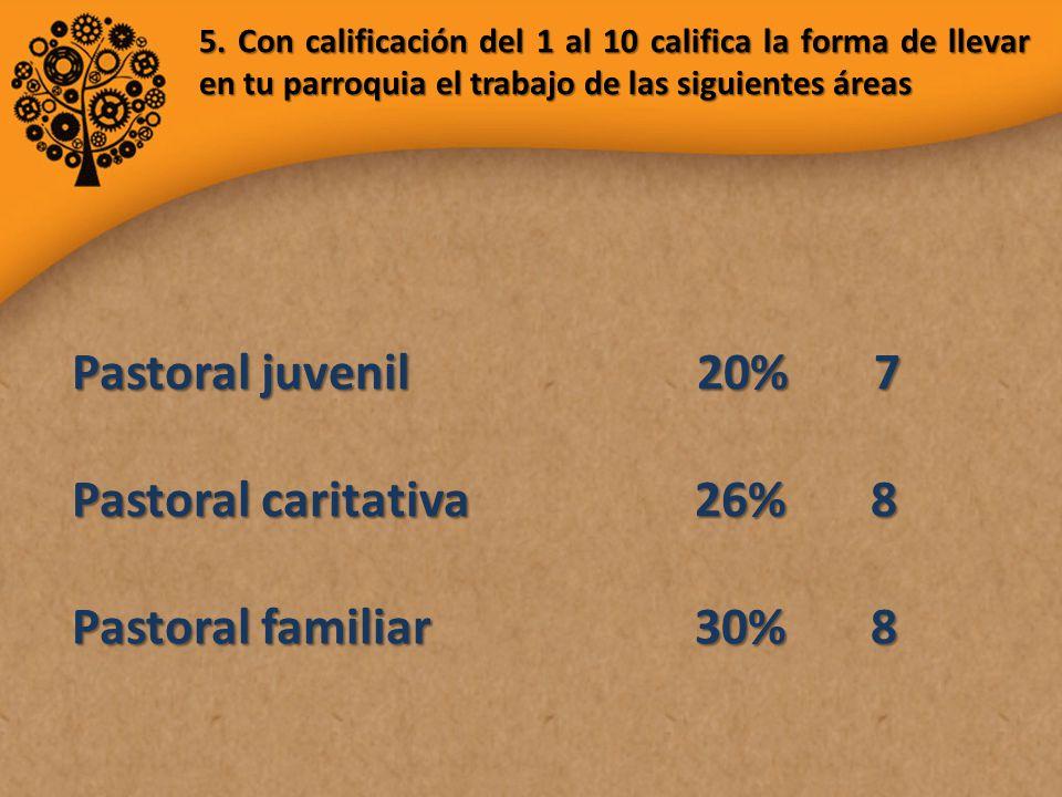 5. Con calificación del 1 al 10 califica la forma de llevar en tu parroquia el trabajo de las siguientes áreas Pastoral juvenil 20% 7 Pastoral caritat