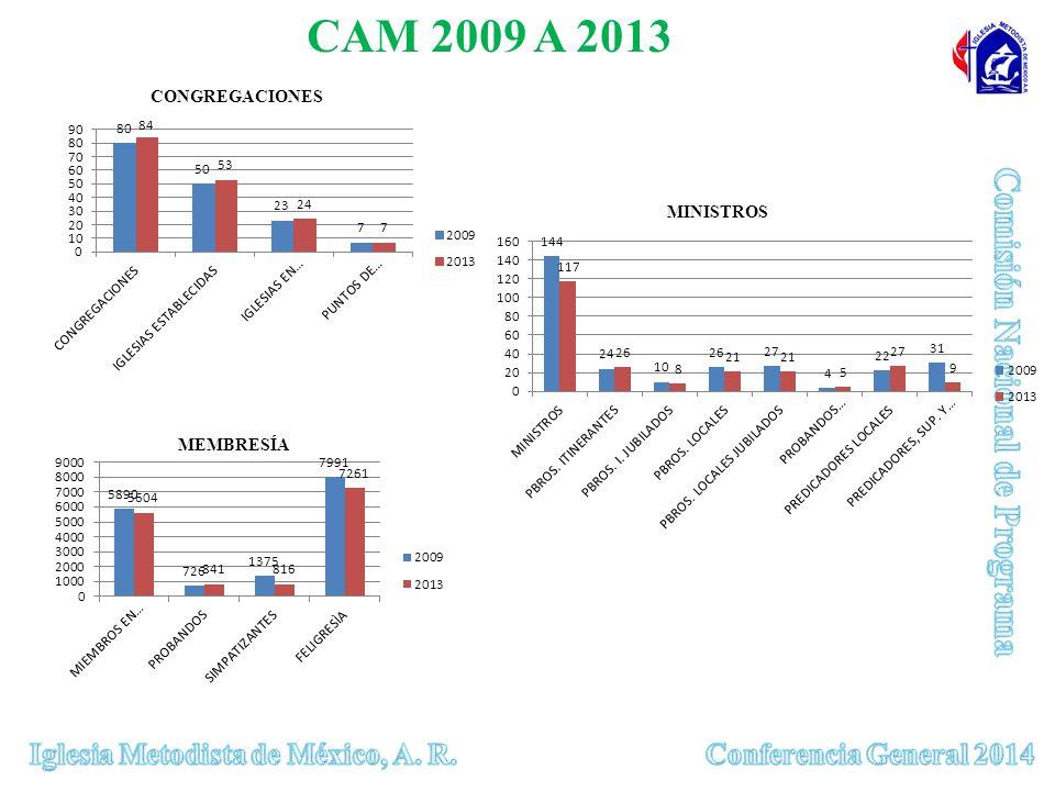 CAM 2009 A 2013 CONGREGACIONES MEMBRESÍA MINISTROS