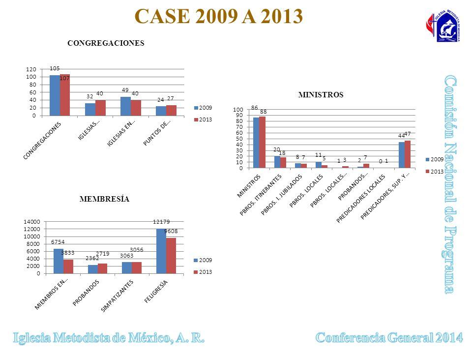 CONGREGACIONES MEMBRESÍA MINISTROS CASE 2009 A 2013