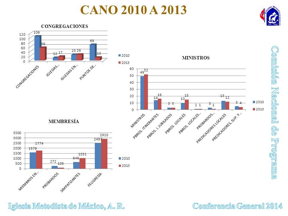 CONGREGACIONES MEMBRESÍA MINISTROS CANO 2010 A 2013