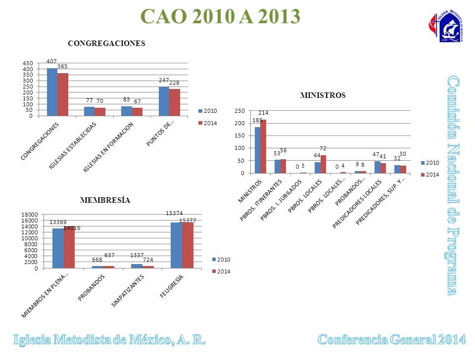 CONGREGACIONES MEMBRESÍA MINISTROS CAO 2010 A 2013