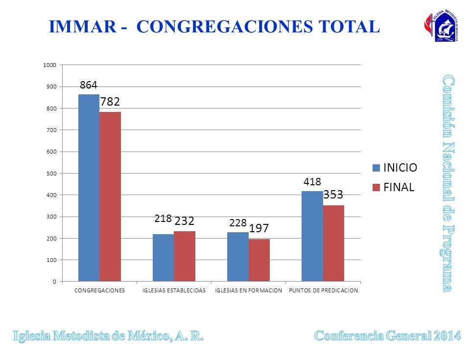 IMMAR - CONGREGACIONES TOTAL