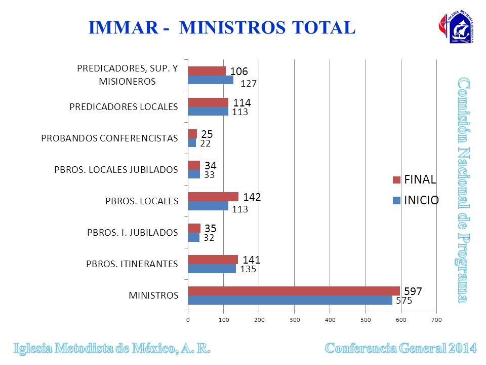 IMMAR - MINISTROS TOTAL