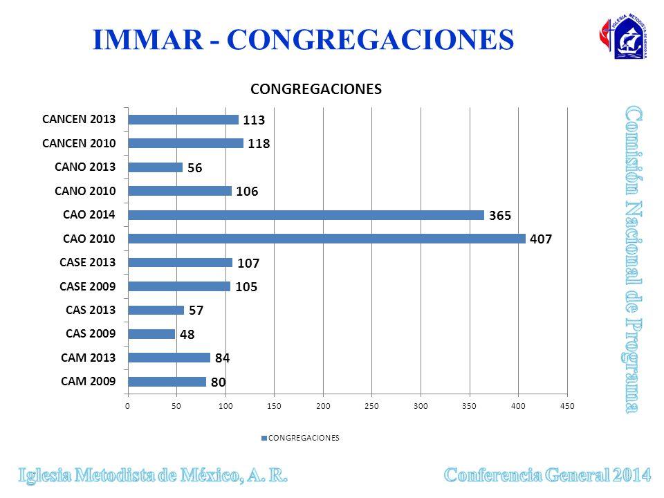 IMMAR - CONGREGACIONES