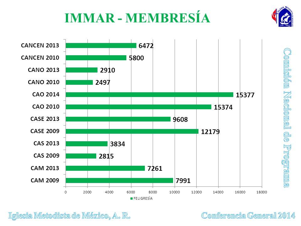 IMMAR - MEMBRESÍA