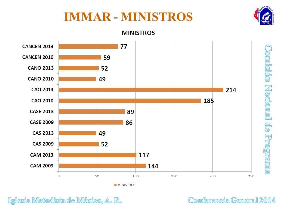 IMMAR - MINISTROS