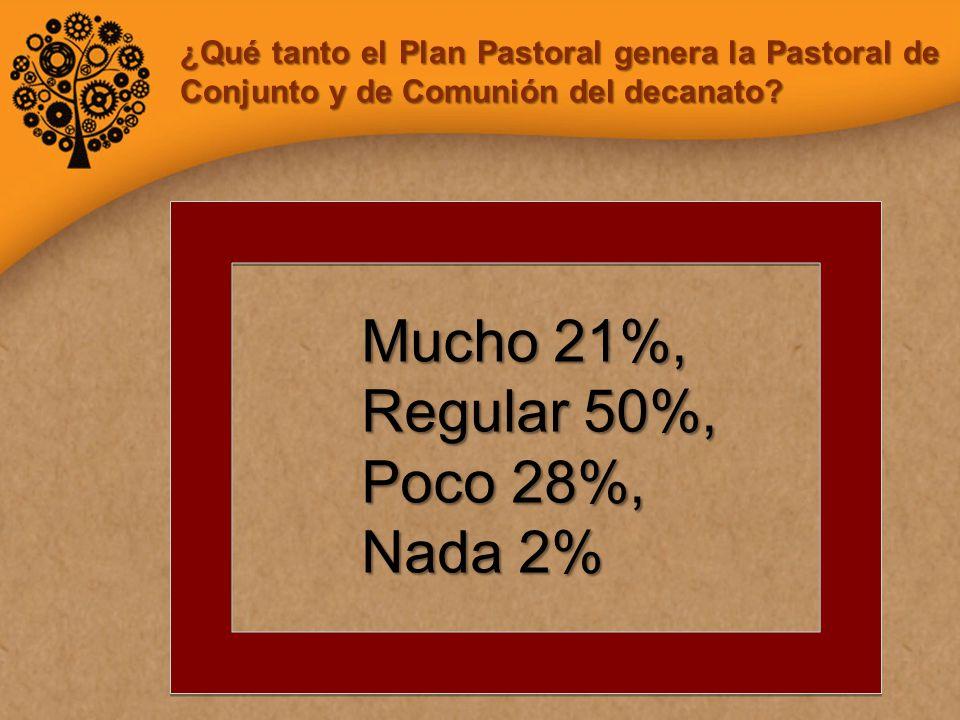 Mucho 21%, Regular 50%, Poco 28%, Nada 2% ¿Qué tanto el Plan Pastoral genera la Pastoral de Conjunto y de Comunión del decanato?