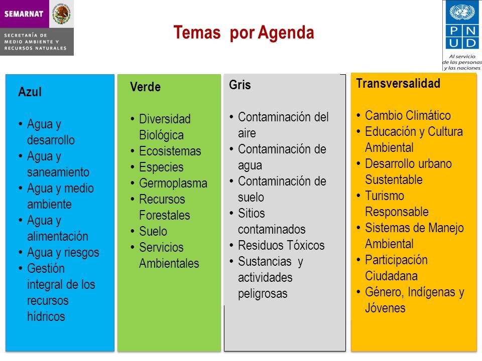 Temas por Agenda Verde Diversidad Biológica Ecosistemas Especies Germoplasma Recursos Forestales Suelo Servicios Ambientales Transversalidad Cambio Climático Educación y Cultura Ambiental Desarrollo urbano Sustentable Turismo Responsable Sistemas de Manejo Ambiental Participación Ciudadana Género, Indígenas y Jóvenes Azul Agua y desarrollo Agua y saneamiento Agua y medio ambiente Agua y alimentación Agua y riesgos Gestión integral de los recursos hídricos Gris Contaminación del aire Contaminación de agua Contaminación de suelo Sitios contaminados Residuos Tóxicos Sustancias y actividades peligrosas