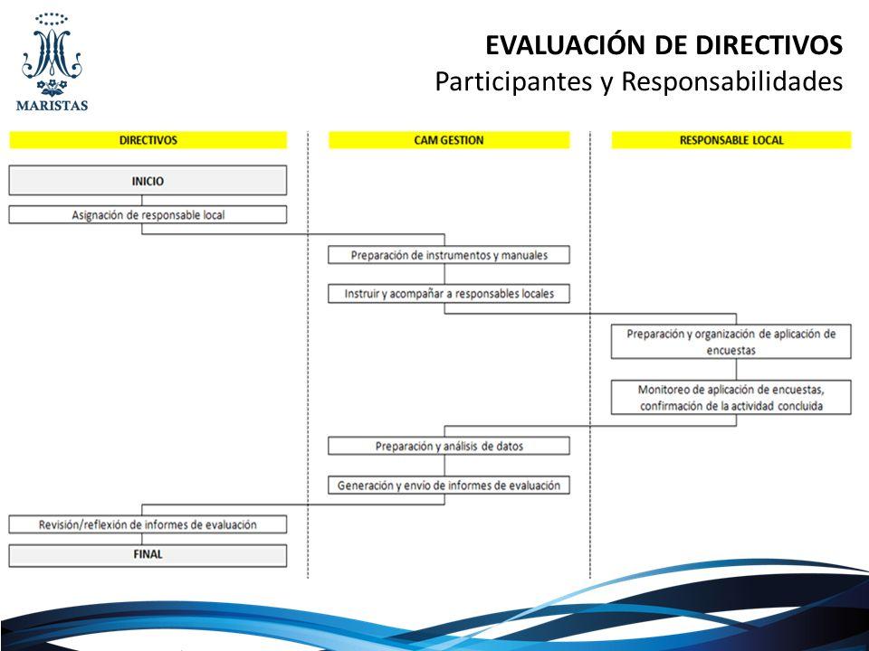 ELABORACIÓN DEL PLAN DE MEJORA Participantes y Responsabilidades ENVÍO 30 de agosto