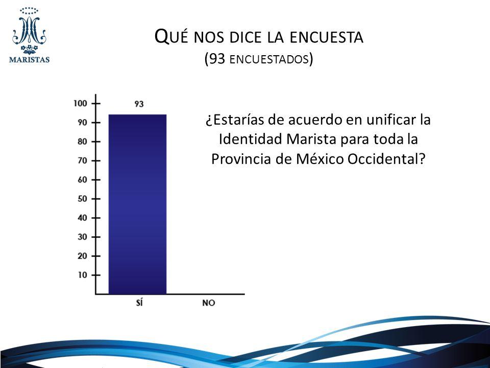 Q UÉ NOS DICE LA ENCUESTA (93 ENCUESTADOS ) ¿Estarías de acuerdo en unificar la Identidad Marista para toda la Provincia de México Occidental?