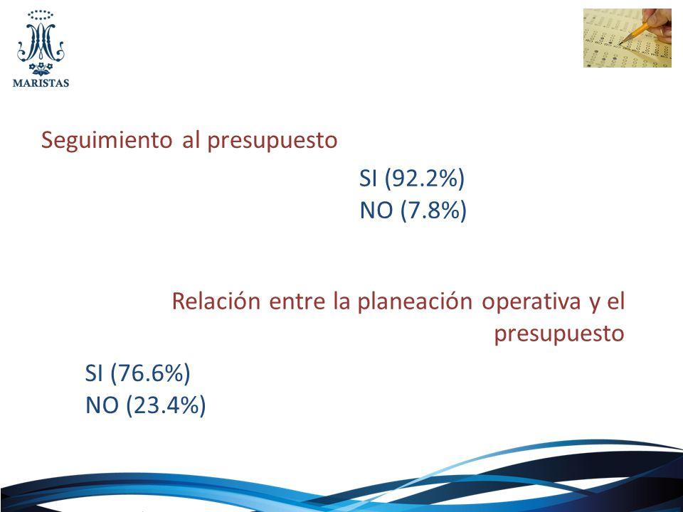 Seguimiento al presupuesto Relación entre la planeación operativa y el presupuesto SI (92.2%) NO (7.8%) SI (76.6%) NO (23.4%)