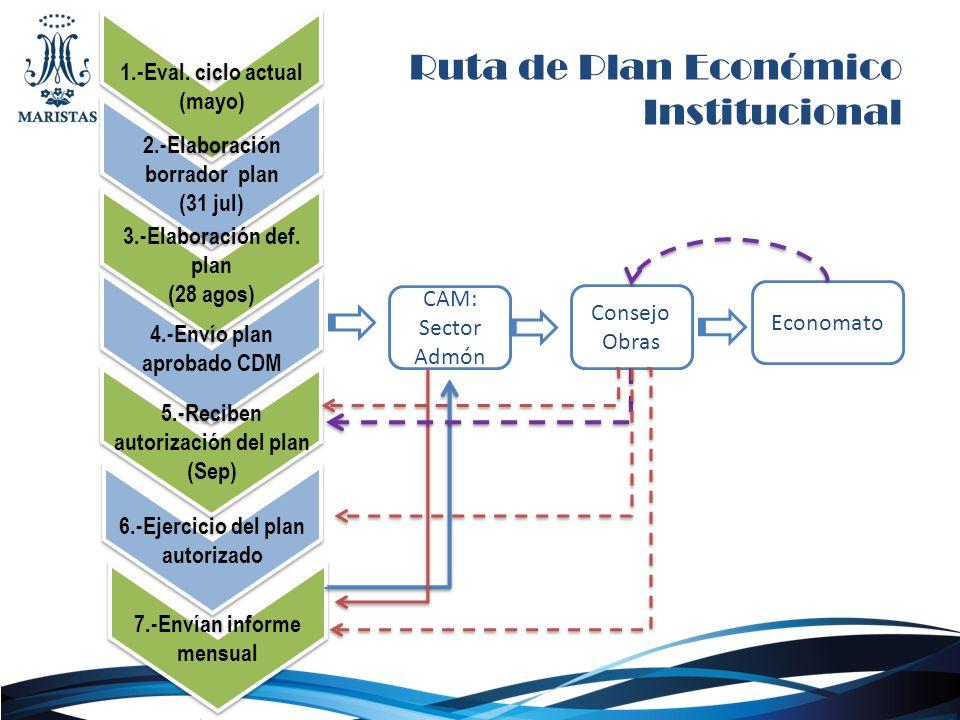 Ruta de Plan Económico Institucional 1.-Eval. ciclo actual (mayo) 1.-Eval. ciclo actual (mayo) 2.-Elaboración borrador plan (31 jul) 2.-Elaboración bo