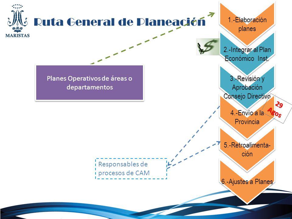 Ruta General de Planeación 1.-Elaboración planes 3.-Revisión y Aprobación Consejo Directivo 5.-Retroalimenta- ción 6.-Ajustes a Planes 4.-Envío a la P