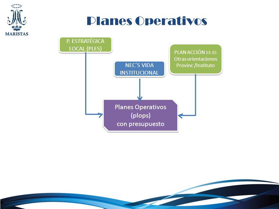 Planes Operativos Planes Operativos (plops) con presupuesto Planes Operativos (plops) con presupuesto P. ESTRATÉGICA LOCAL (PLES) NEC´S VIDA INSTITUCI