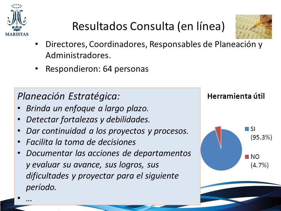 Resultados Consulta (en línea) Directores, Coordinadores, Responsables de Planeación y Administradores. Respondieron: 64 personas Planeación Estratégi