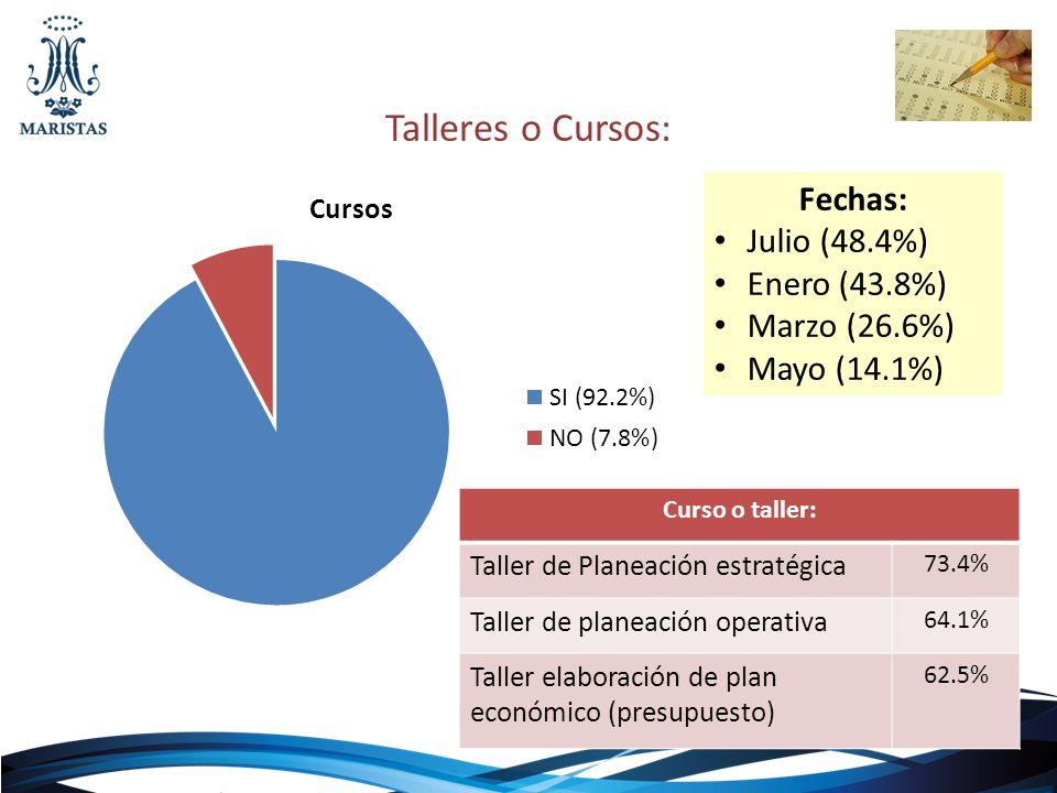 Talleres o Cursos: Curso o taller: Taller de Planeación estratégica 73.4% Taller de planeación operativa 64.1% Taller elaboración de plan económico (p