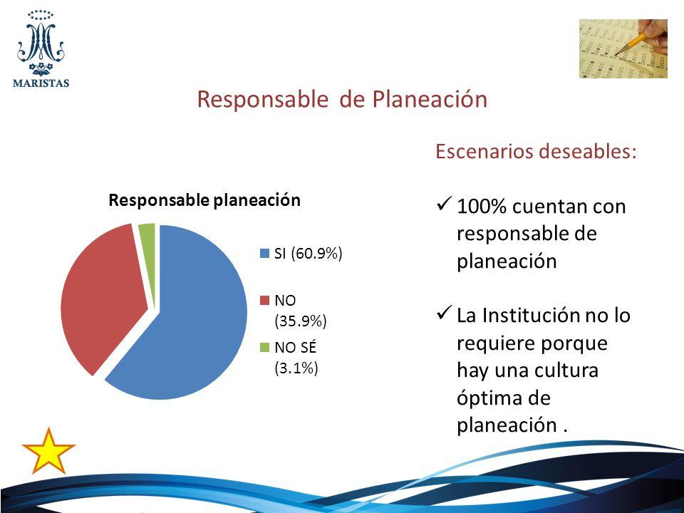 Responsable de Planeación Escenarios deseables: 100% cuentan con responsable de planeación La Institución no lo requiere porque hay una cultura óptima
