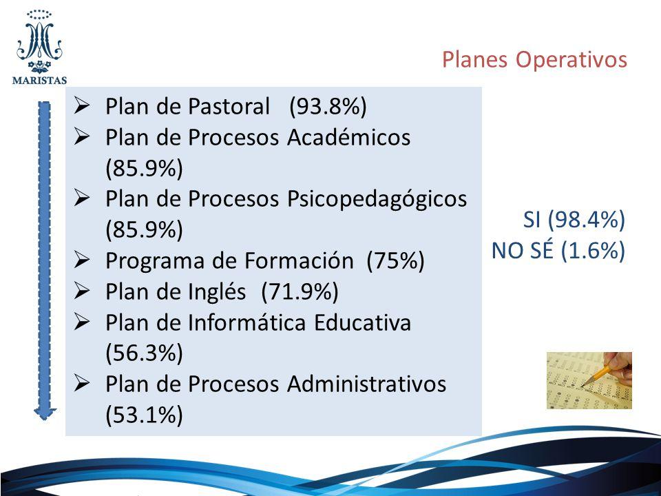 Planes Operativos SI (98.4%) NO SÉ (1.6%) Plan de Pastoral (93.8%) Plan de Procesos Académicos (85.9%) Plan de Procesos Psicopedagógicos (85.9%) Progr