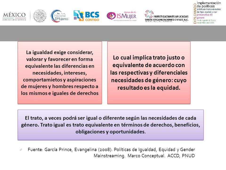 Fuente: García Prince, Evangelina (2008).Políticas de Igualdad, Equidad y Gender Mainstreaming.