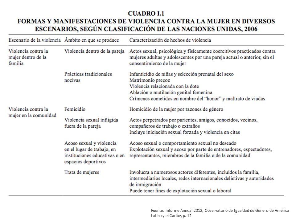 Fuente: Informe Annual 2012, Observatorio de Igualdad de Género de América Latina y el Caribe, p. 12