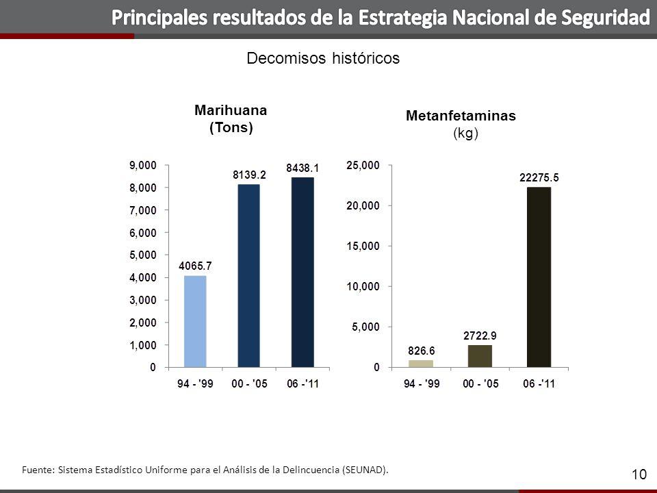 10 Fuente: Sistema Estadístico Uniforme para el Análisis de la Delincuencia (SEUNAD).