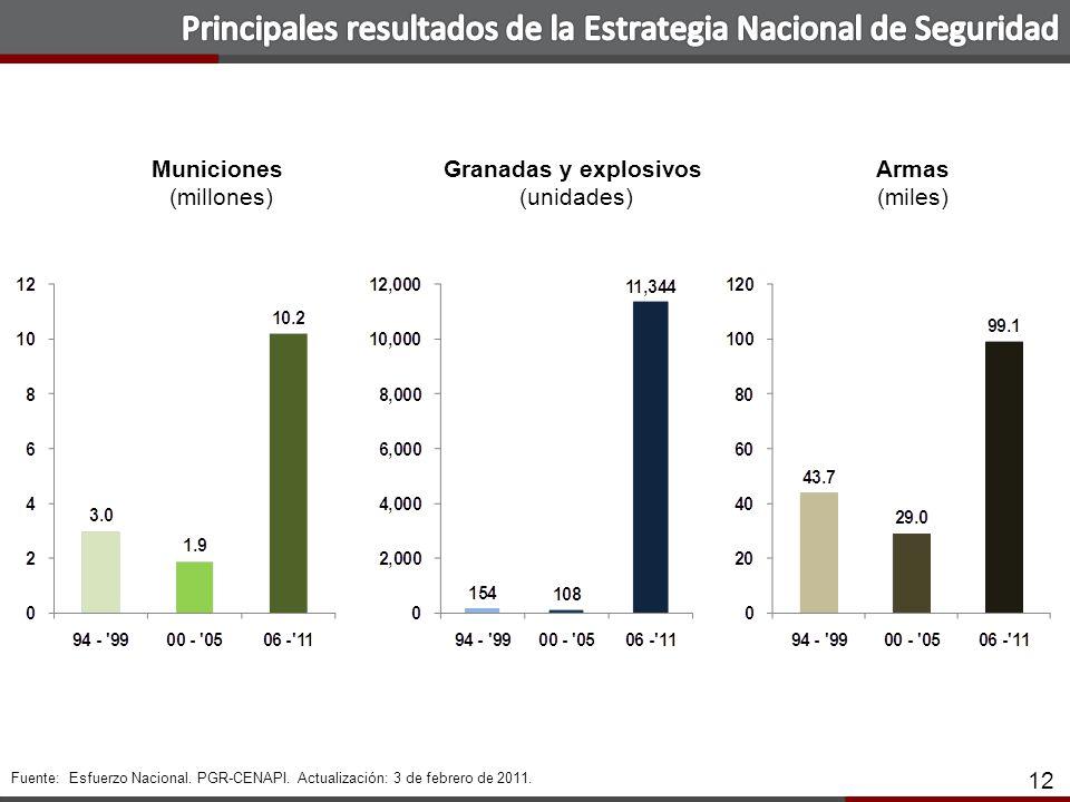12 Municiones (millones) Granadas y explosivos (unidades) Armas (miles) 12 Fuente: Esfuerzo Nacional.