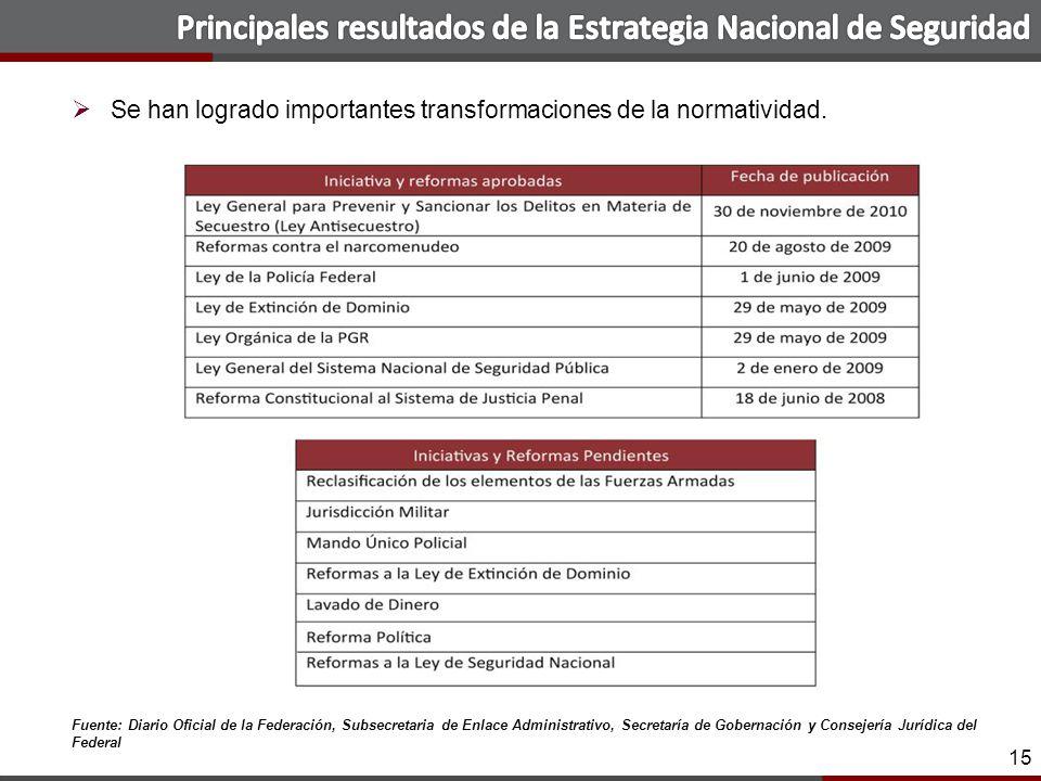 15 Se han logrado importantes transformaciones de la normatividad.