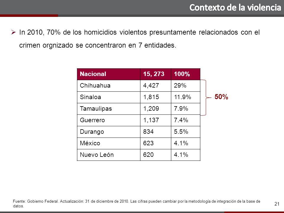 21 50% Fuente: Gobierno Federal. Actualización: 31 de diciembre de 2010.