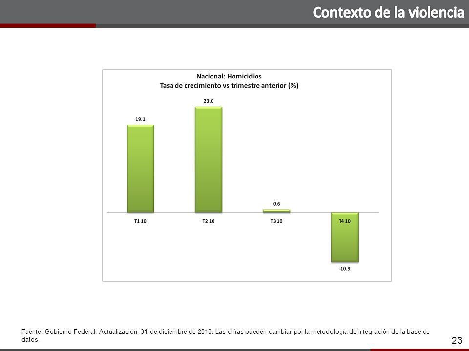 23 23 Fuente: Gobierno Federal. Actualización: 31 de diciembre de 2010.