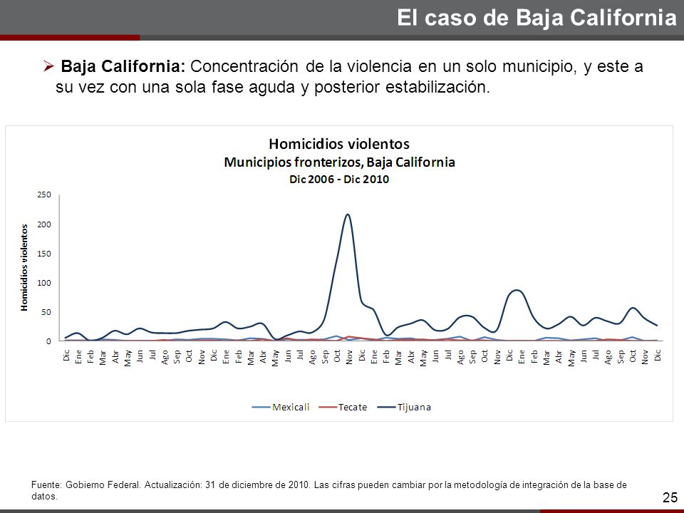25 El caso de Baja California 25 Baja California: Concentración de la violencia en un solo municipio, y este a su vez con una sola fase aguda y posterior estabilización.