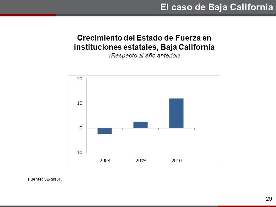 29 29 Crecimiento del Estado de Fuerza en instituciones estatales, Baja California (Respecto al año anterior) Fuente: SE-SNSP.