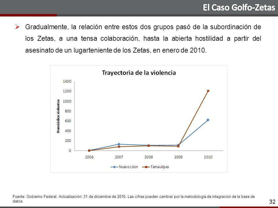 32 Gradualmente, la relación entre estos dos grupos pasó de la subordinación de los Zetas, a una tensa colaboración, hasta la abierta hostilidad a partir del asesinato de un lugarteniente de los Zetas, en enero de 2010.