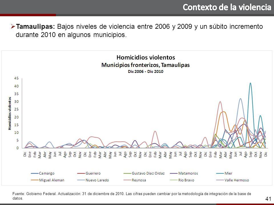 41 Tamaulipas: Bajos niveles de violencia entre 2006 y 2009 y un súbito incremento durante 2010 en algunos municipios.