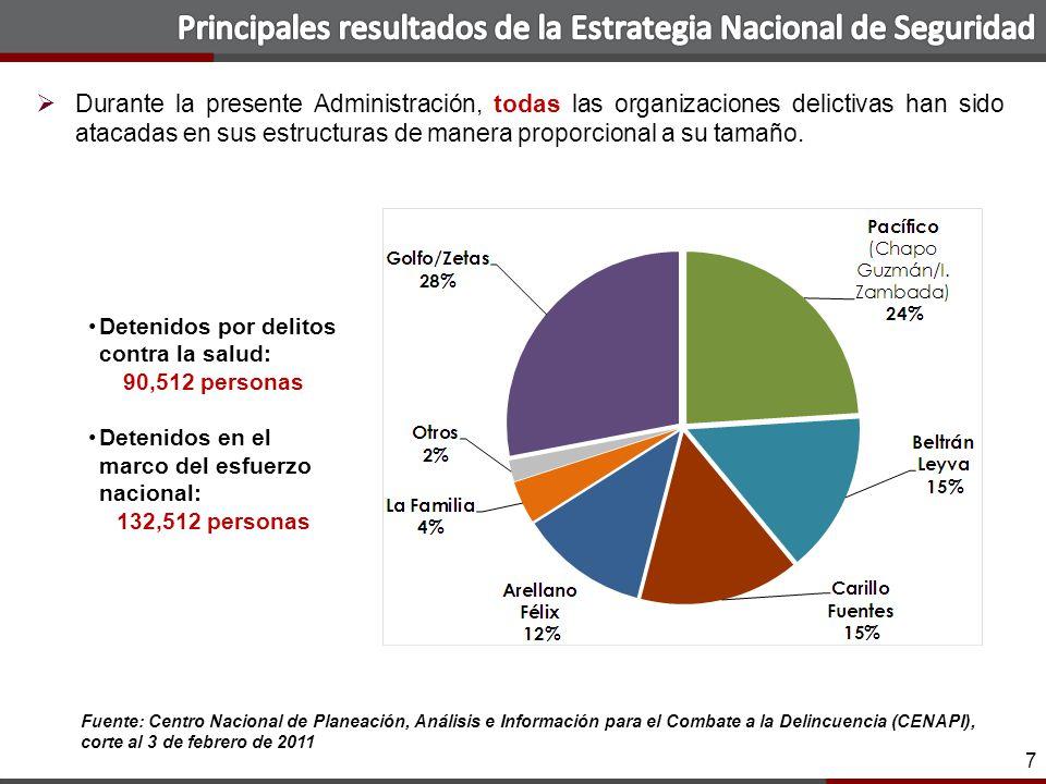 28 Los niveles de delincuencia han disminuído en delitos relevantes Fuente: SE-SNSP.