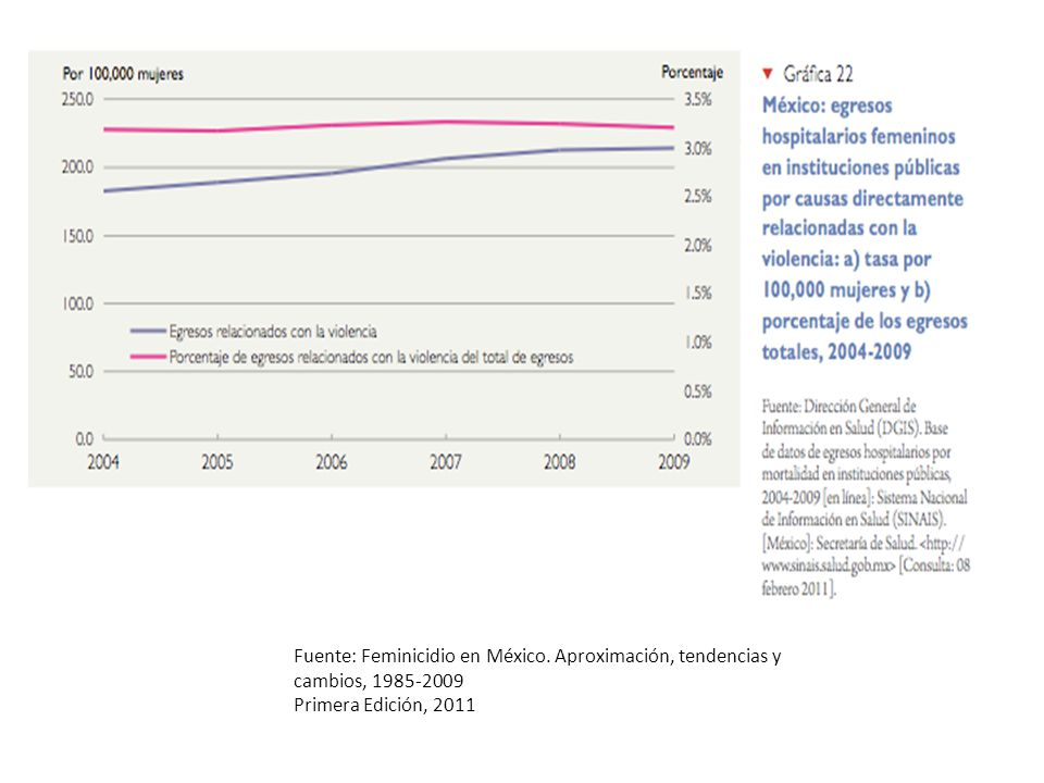 Fuente: Feminicidio en México. Aproximación, tendencias y cambios, 1985-2009 Primera Edición, 2011