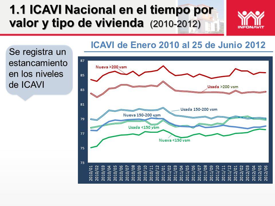 ICAVI de Enero 2010 al 25 de Junio 2012 1.1 ICAVI Nacional en el tiempo por valor y tipo de vivienda (2010-2012) Se registra un estancamiento en los n