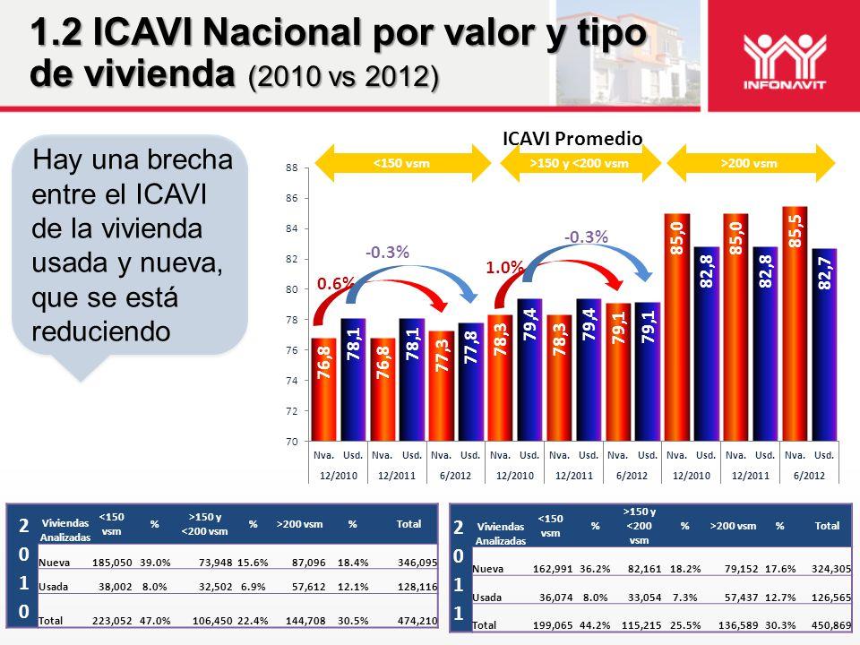 Hay una brecha entre el ICAVI de la vivienda usada y nueva, que se está reduciendo 1.2 ICAVI Nacional por valor y tipo de vivienda (2010 vs 2012) Viviendas Analizadas <150 vsm % >150 y <200 vsm %>200 vsm%Total Nueva185,05039.0%73,94815.6%87,09618.4%346,095 Usada38,0028.0%32,5026.9%57,61212.1%128,116 Total223,05247.0%106,45022.4%144,70830.5%474,210 Viviendas Analizadas <150 vsm % >150 y <200 vsm %>200 vsm%Total Nueva162,99136.2%82,16118.2%79,15217.6%324,305 Usada36,0748.0%33,0547.3%57,43712.7%126,565 Total199,06544.2%115,21525.5%136,58930.3%450,869