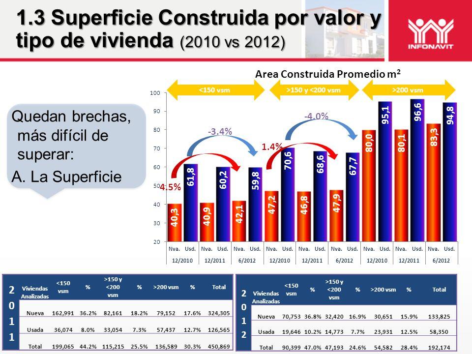 1.3 Superficie Construida por valor y tipo de vivienda (2010 vs 2012) Quedan brechas, más difícil de superar: A. La Superficie Viviendas Analizadas <1