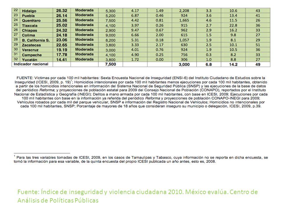 Fuente: Índice de inseguridad y violencia ciudadana.