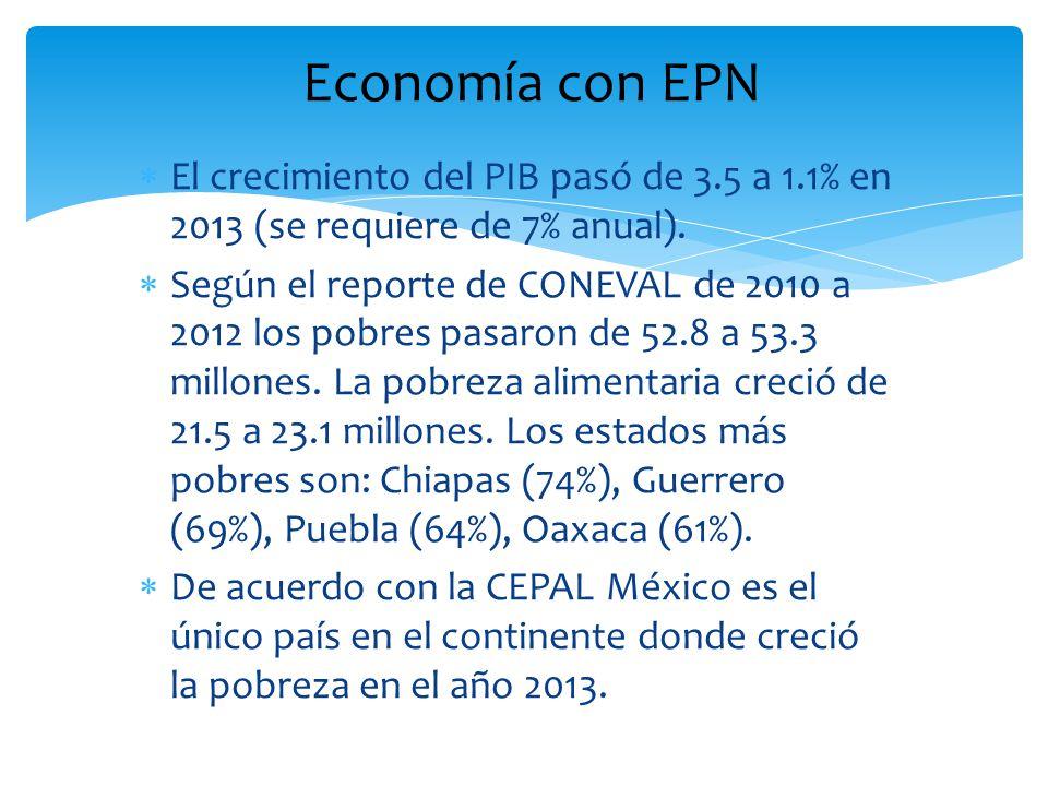 El crecimiento del PIB pasó de 3.5 a 1.1% en 2013 (se requiere de 7% anual). Según el reporte de CONEVAL de 2010 a 2012 los pobres pasaron de 52.8 a 5